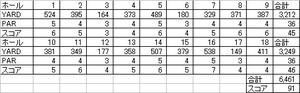 Golf_result_20100813